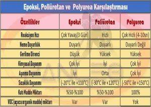 Sprey Polyurea Karşılaştırma Tablosu