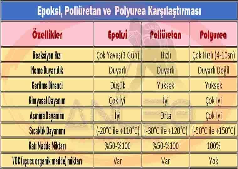 polyurea, epoksi, ve poliüretan karşılaştırma